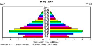 Iran graph